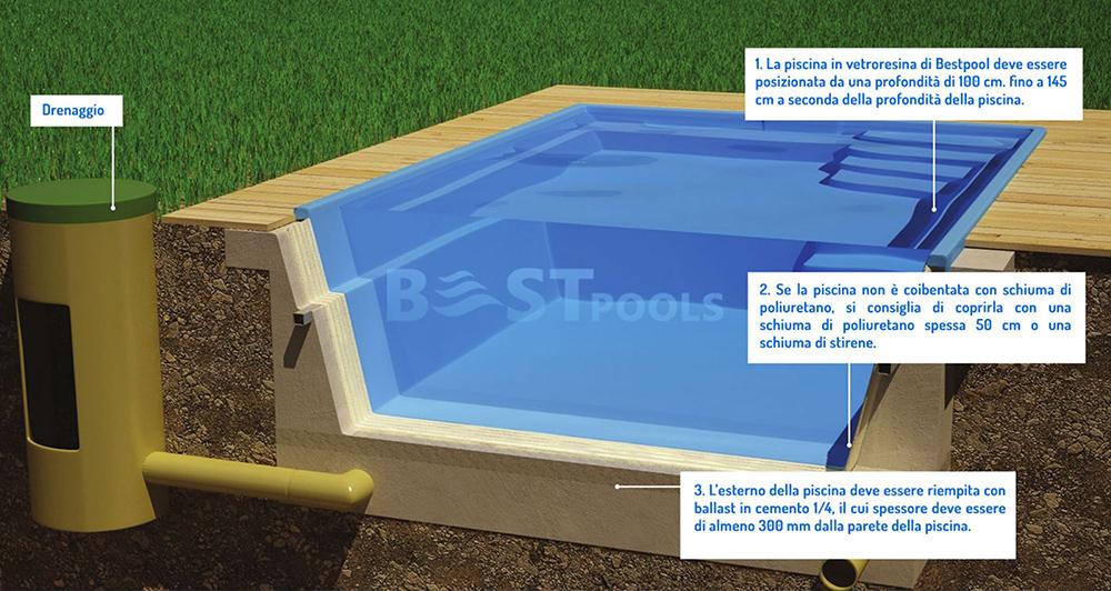 Realizzazione piscina fai da te in vetroresina